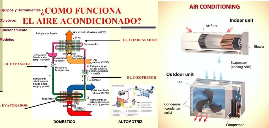funcionamiento aire